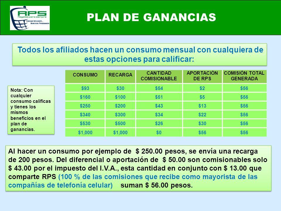 PLAN DE GANANCIAS Todos los afiliados hacen un consumo mensual con cualquiera de estas opciones para calificar: CONSUMORECARGA CANTIDAD COMISIONABLE A