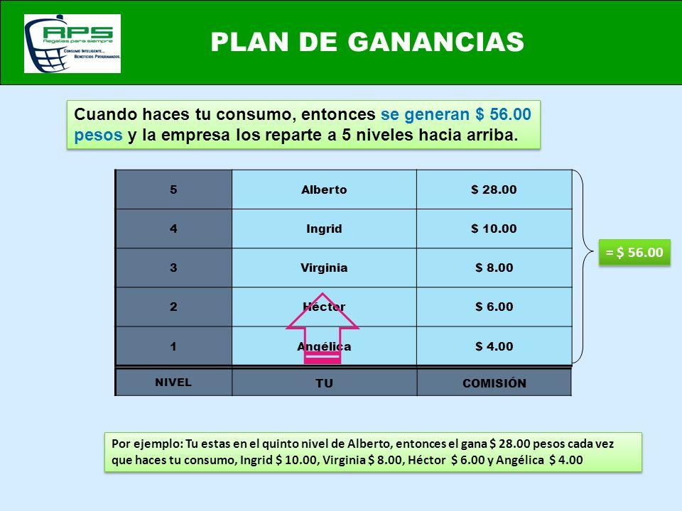 PLAN DE GANANCIAS Cuando haces tu consumo, entonces se generan $ 56.00 pesos y la empresa los reparte a 5 niveles hacia arriba. = $ 56.00 Por ejemplo: