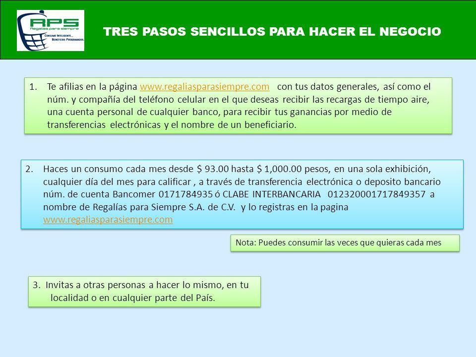 TRES PASOS SENCILLOS PARA HACER EL NEGOCIO 2.Haces un consumo cada mes desde $ 93.00 hasta $ 1,000.00 pesos, en una sola exhibición, cualquier día del mes para calificar, a través de transferencia electrónica o deposito bancario núm.