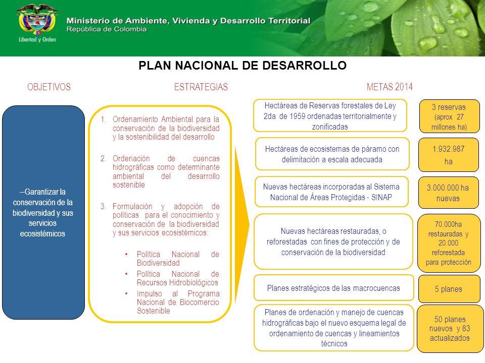 – Garantizar la conservación de la biodiversidad y sus servicios ecosistémicos 1.Ordenamiento Ambiental para la conservación de la biodiversidad y la sostenibilidad del desarrollo 2.Ordenación de cuencas hidrográficas como determinante ambiental del desarrollo sostenible 3.Formulación y adopción de políticas para el conocimiento y conservación de la biodiversidad y sus servicios ecosistémicos: Política Nacional de Biodiversidad Política Nacional de Recursos Hidrobiológicos Impulso al Programa Nacional de Biocomercio Sostenible OBJETIVOSESTRATEGIASMETAS 2014 Hectáreas de Reservas forestales de Ley 2da de 1959 ordenadas territorialmente y zonificadas 3 reservas (aprox 27 millones ha) Nuevas hectáreas incorporadas al Sistema Nacional de Áreas Protegidas - SINAP 3.000.000 ha nuevas 70.000ha restauradas y 20.000 reforestada para protección Nuevas hectáreas restauradas, o reforestadas con fines de protección y de conservación de la biodiversidad Hectáreas de ecosistemas de páramo con delimitación a escala adecuada 1.932.987 ha Planes estratégicos de las macrocuencas 5 planes Planes de ordenación y manejo de cuencas hidrográficas bajo el nuevo esquema legal de ordenamiento de cuencas y lineamientos técnicos 50 planes nuevos y 83 actualizados PLAN NACIONAL DE DESARROLLO