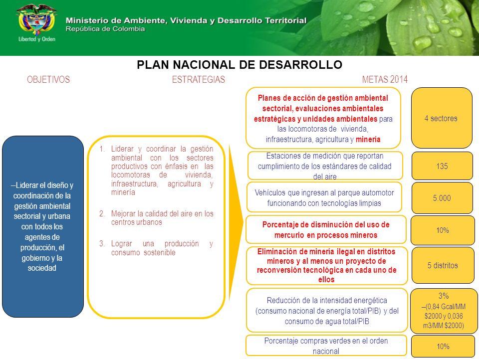 – Liderar el diseño y coordinación de la gestión ambiental sectorial y urbana con todos los agentes de producción, el gobierno y la sociedad 1.Liderar y coordinar la gestión ambiental con los sectores productivos con énfasis en las locomotoras de vivienda, infraestructura, agricultura y minería 2.Mejorar la calidad del aire en los centros urbanos 3.Lograr una producción y consumo sostenible OBJETIVOSESTRATEGIASMETAS 2014 Planes de acción de gestión ambiental sectorial, evaluaciones ambientales estratégicas y unidades ambientales para las locomotoras de vivienda, infraestructura, agricultura y minería 4 sectores Vehículos que ingresan al parque automotor funcionando con tecnologías limpias 5.000 10% Porcentaje de disminución del uso de mercurio en procesos mineros Estaciones de medición que reportan cumplimiento de los estándares de calidad del aire 135 Eliminación de minería ilegal en distritos mineros y al menos un proyecto de reconversión tecnológica en cada uno de ellos 5 distritos Reducción de la intensidad energética (consumo nacional de energía total/PIB) y del consumo de agua total/PIB 3% – (0,84 Gcal/MM $2000 y 0,036 m3/MM $2000) 10% Porcentaje compras verdes en el orden nacional PLAN NACIONAL DE DESARROLLO