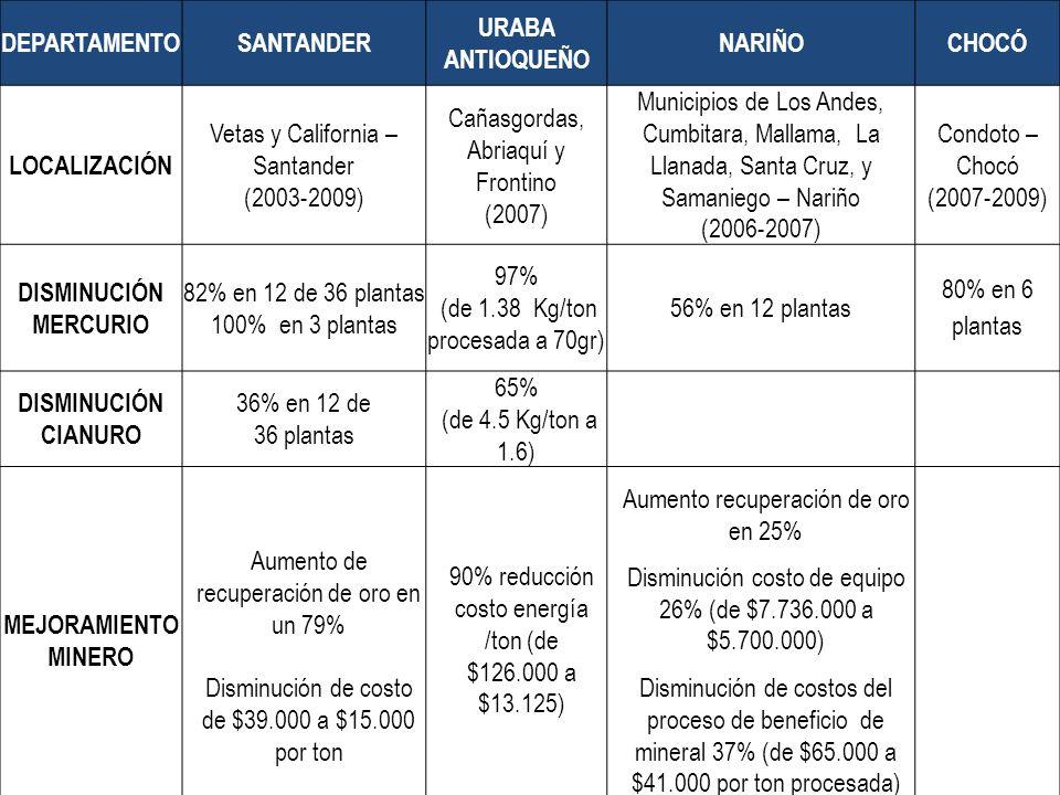 Resultados PML Proyecto Río Suratá DEPARTAMENTOSANTANDER URABA ANTIOQUEÑO NARIÑOCHOCÓ LOCALIZACIÓN Vetas y California – Santander (2003-2009) Cañasgordas, Abriaquí y Frontino (2007) Municipios de Los Andes, Cumbitara, Mallama, La Llanada, Santa Cruz, y Samaniego – Nariño (2006-2007) Condoto – Chocó (2007-2009) DISMINUCIÓN MERCURIO 82% en 12 de 36 plantas 100% en 3 plantas 97% (de 1.38 Kg/ton procesada a 70gr) 56% en 12 plantas 80% en 6 plantas DISMINUCIÓN CIANURO 36% en 12 de 36 plantas 65% (de 4.5 Kg/ton a 1.6) MEJORAMIENTO MINERO Aumento de recuperación de oro en un 79% Disminución de costo de $39.000 a $15.000 por ton 90% reducción costo energía /ton (de $126.000 a $13.125) Aumento recuperación de oro en 25% Disminución costo de equipo 26% (de $7.736.000 a $5.700.000) Disminución de costos del proceso de beneficio de mineral 37% (de $65.000 a $41.000 por ton procesada)