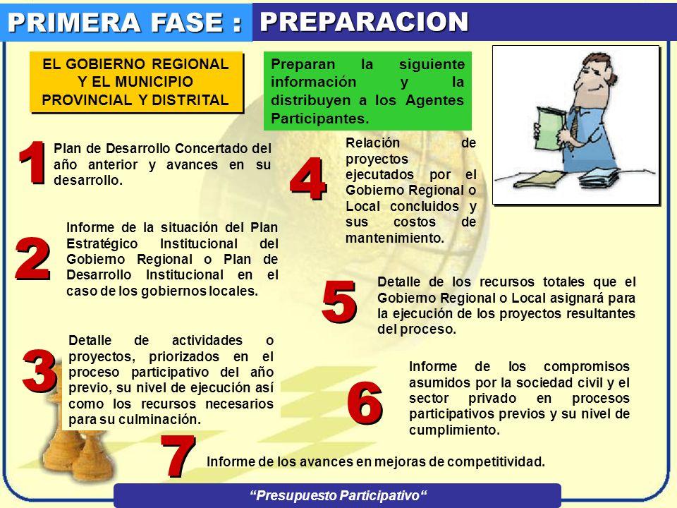 FASES DEL PRESUPUESTO PARTICIPATIVO Presupuesto Participativo 1er PASO PREPARACION 2do PASO CONVOCATORIA 3er PASO Identificación de Agentes Participan