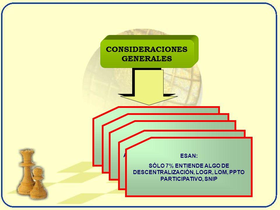 PLAN-PRESUPUESTO PRESUPUESTO-PLAN PRESUPUESTO SIN PARTICIPACION V/S PRESUPUESTO CON PARTICIPACION....ESFUERZO DE CREATIVIDAD ELEMENTO IMPORTANTE DE LA DEMOCRACIA INTELIGENTE ELEMENTO DE ELECCIÓN PÚBLICA EXIGE CAMBIO EN LA CULTURA ORGANIZACIONAL DEL ESTADO ASIMILAR ESTA CULTURA O GENERAR PELIGROSA ILUSIÓN FISCAL EN DETERIORO DE LOS GOBIERNOS REGIONALES ESAN: SÓLO 7% ENTIENDE ALGO DE DESCENTRALIZACIÓN, LOGR, LOM, PPTO PARTICIPATIVO, SNIP CONSIDERACIONES GENERALES