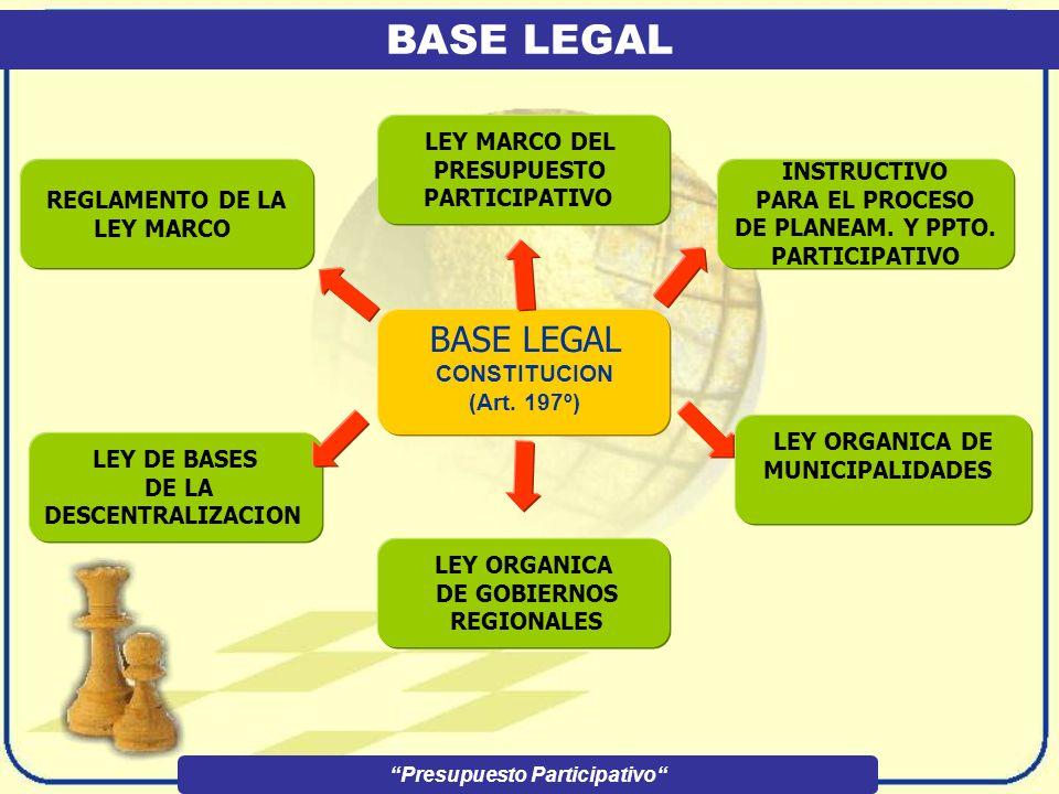 LOS AGENTES PARTICIPANTES Presupuesto Participativo Son todos aquellos que participan en el proceso de planeamiento de presupuesto participativo.