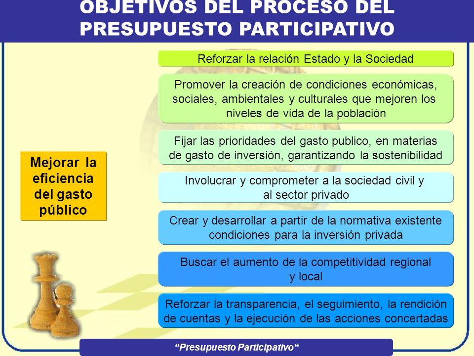 PRINCIPIOS DEL PROCESO DEL PRESUPUESTO PARTICIPATIVO IGUALDAD DE OPORTUNIDADESCORRESPONSABILIDAD RESPETO DE LOS ACUERDOS PARTICIPATIVOS TOLERANCIA TRA