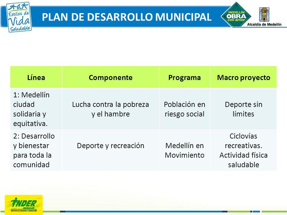 LíneaComponenteProgramaMacro proyecto 1: Medellín ciudad solidaria y equitativa. Lucha contra la pobreza y el hambre Población en riesgo social Deport