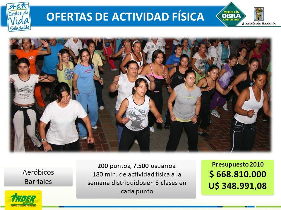 Aeróbicos Barriales 200 puntos, 7.500 usuarios. 180 min. de actividad física a la semana distribuidos en 3 clases en cada punto Presupuesto 2010 $ 668