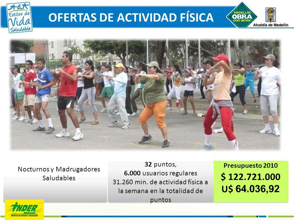Presupuesto 2010 $ 122.721.000 U$ 64.036,92 Nocturnos y Madrugadores Saludables OFERTAS DE ACTIVIDAD FÍSICA 32 puntos, 6.000 usuarios regulares 31.260