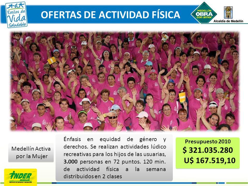 Presupuesto 2010 $ 321.035.280 U$ 167.519,10 Medellín Activa por la Mujer Énfasis en equidad de género y derechos. Se realizan actividades lúdico recr