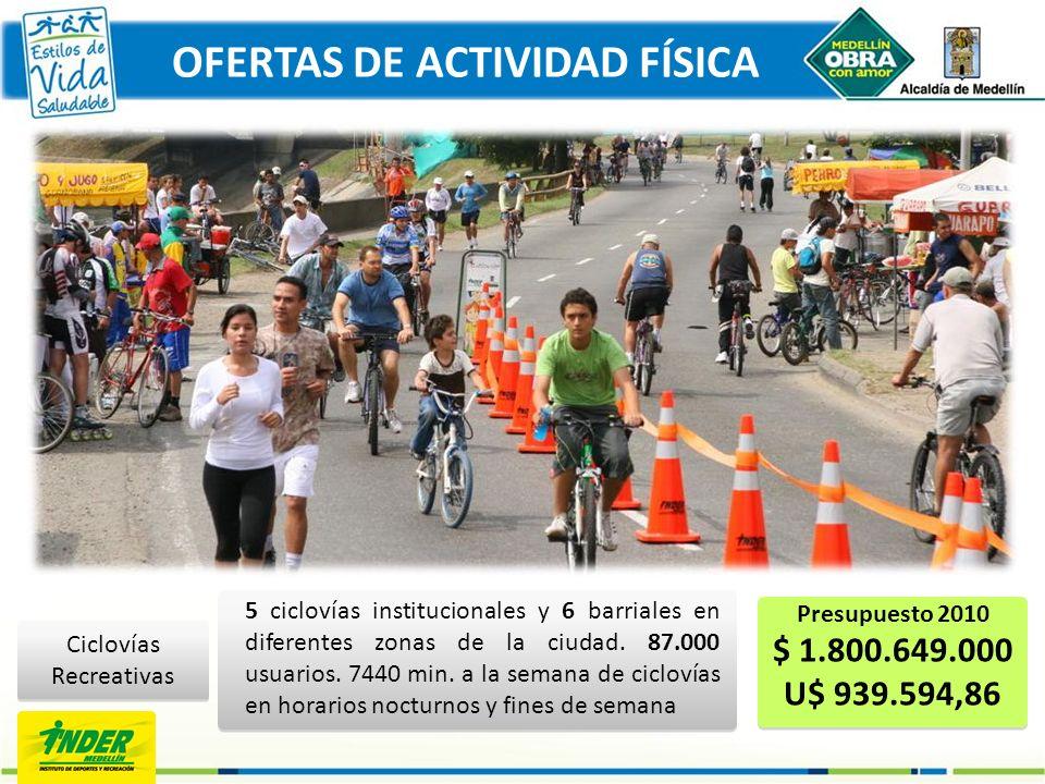 OFERTAS DE ACTIVIDAD FÍSICA Ciclovías Recreativas 5 ciclovías institucionales y 6 barriales en diferentes zonas de la ciudad. 87.000 usuarios. 7440 mi