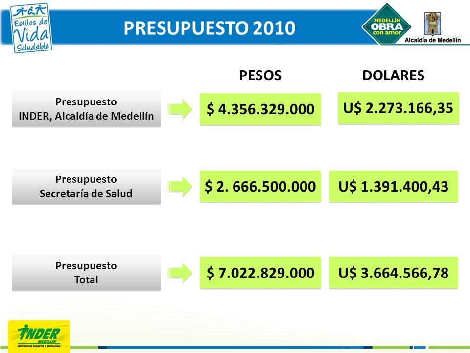 PRESUPUESTO 2010 Presupuesto INDER, Alcaldía de Medellín $ 4.356.329.000 Presupuesto Secretaría de Salud Presupuesto Total $ 2. 666.500.000 $ 7.022.82