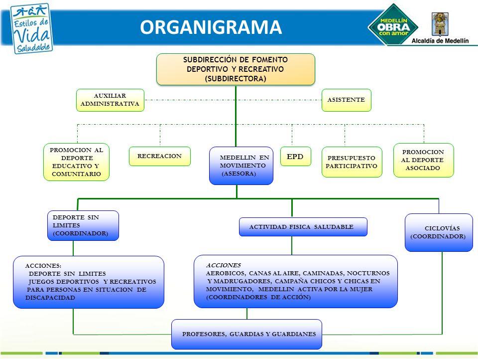 ORGANIGRAMA SUBDIRECCIÓN DE FOMENTO DEPORTIVO Y RECREATIVO (SUBDIRECTORA) SUBDIRECCIÓN DE FOMENTO DEPORTIVO Y RECREATIVO (SUBDIRECTORA) ASISTENTE AUXI