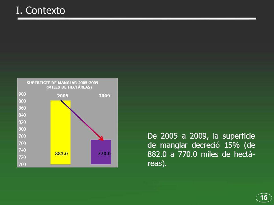 De 2005 a 2009, la superficie de manglar decreció 15% (de 882.0 a 770.0 miles de hectá- reas). 15 I. Contexto 882.0 770.0 SUPERFICIE DE MANGLAR 2005-2