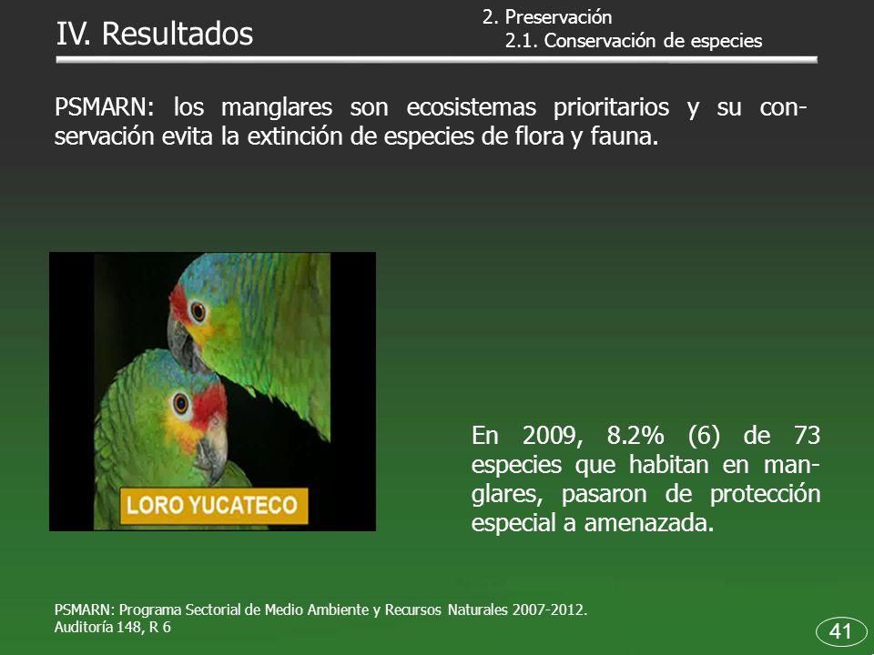 41 PSMARN: Programa Sectorial de Medio Ambiente y Recursos Naturales 2007-2012. Auditoría 148, R 6 2. Preservación 2.1. Conservación de especies PSMAR