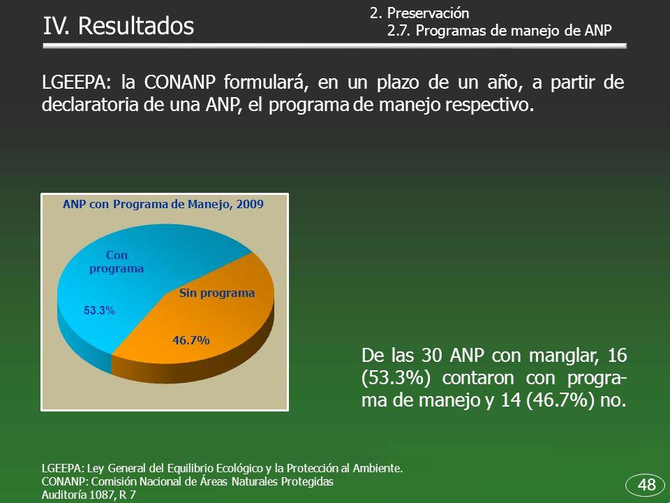 2.7. Programas de manejo de ANP De las 30 ANP con manglar, 16 (53.3%) contaron con progra- ma de manejo y 14 (46.7%) no. LGEEPA: la CONANP formulará,