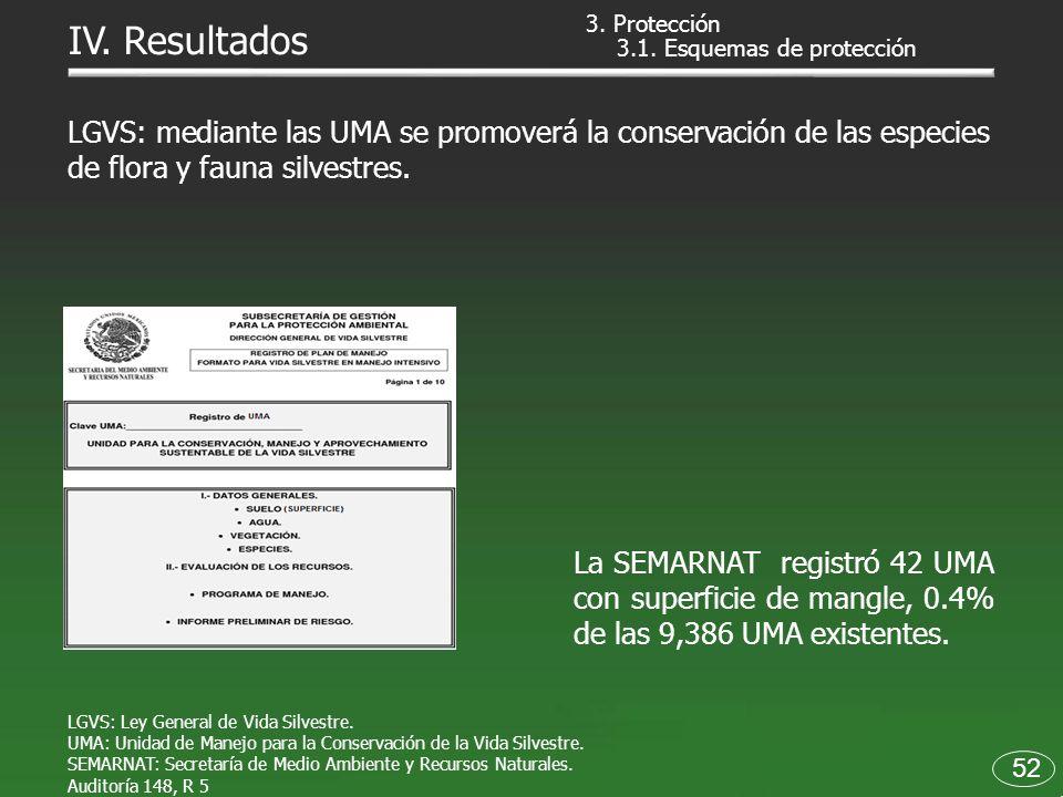 3.1. Esquemas de protección LGVS: Ley General de Vida Silvestre. UMA: Unidad de Manejo para la Conservación de la Vida Silvestre. SEMARNAT: Secretaría