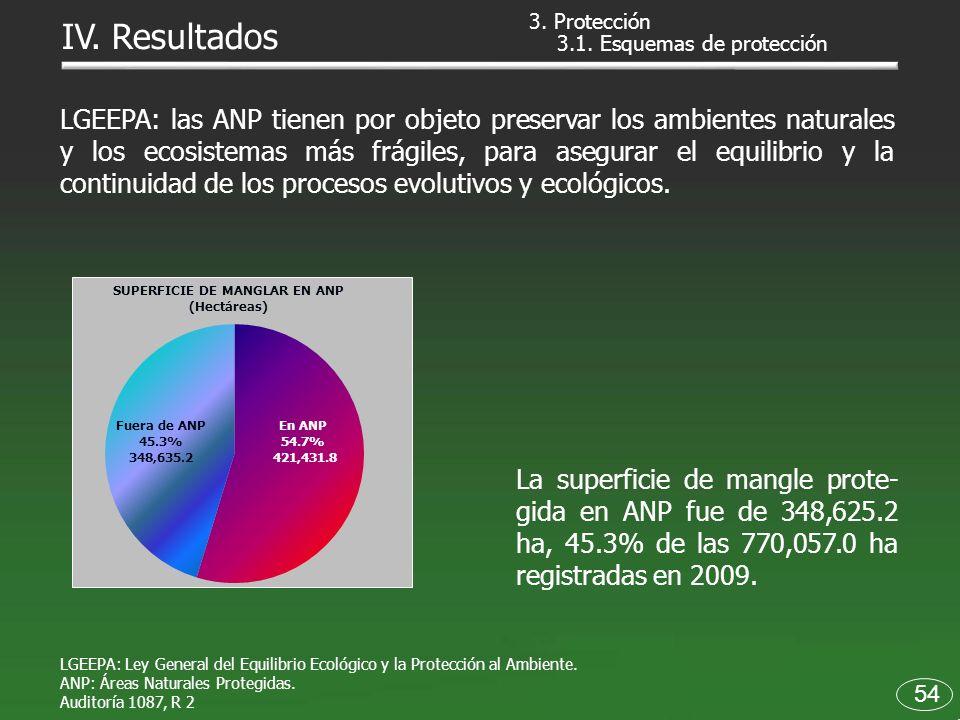 LGEEPA: las ANP tienen por objeto preservar los ambientes naturales y los ecosistemas más frágiles, para asegurar el equilibrio y la continuidad de lo
