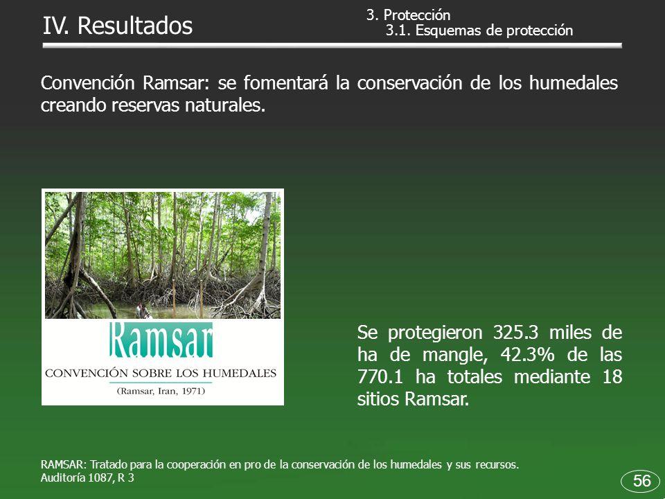 Se protegieron 325.3 miles de ha de mangle, 42.3% de las 770.1 ha totales mediante 18 sitios Ramsar. Convención Ramsar: se fomentará la conservación d