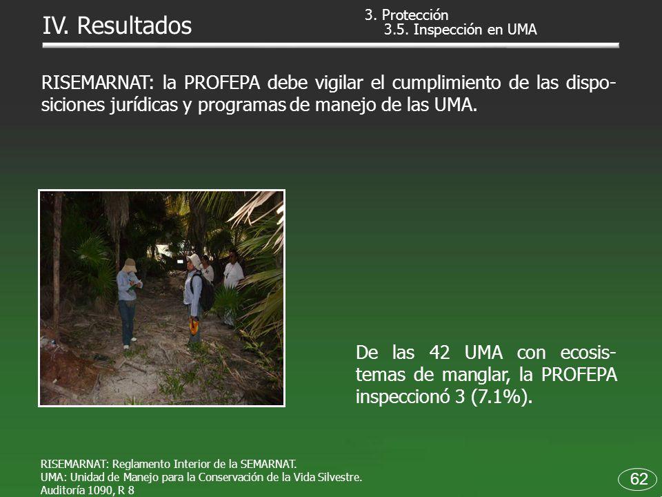 RISEMARNAT: Reglamento Interior de la SEMARNAT. UMA: Unidad de Manejo para la Conservación de la Vida Silvestre. Auditoría 1090, R 8 RISEMARNAT: la PR