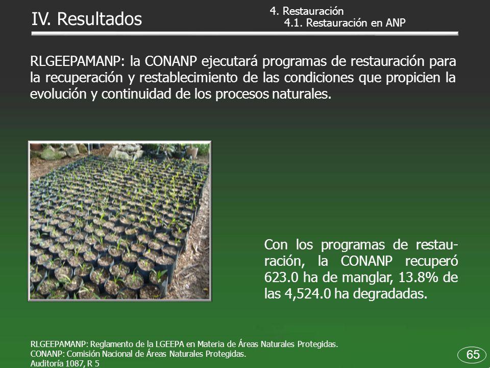 4.1. Restauración en ANP RLGEEPAMANP: Reglamento de la LGEEPA en Materia de Áreas Naturales Protegidas. CONANP: Comisión Nacional de Áreas Naturales P