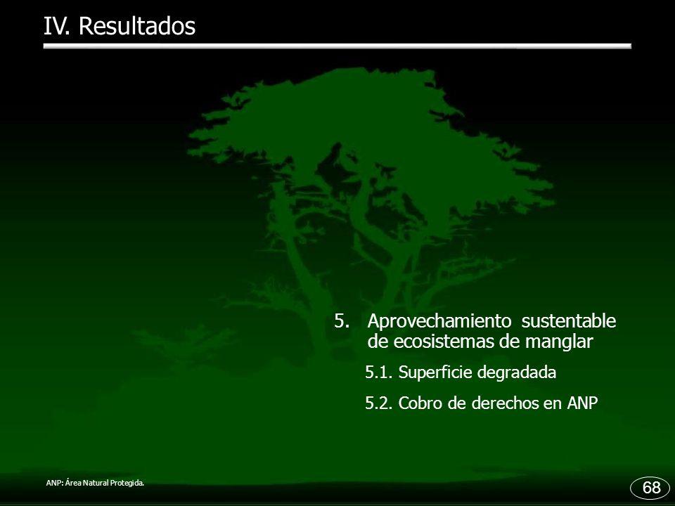 68 IV. Resultados 5.Aprovechamiento sustentable de ecosistemas de manglar 5.1. Superficie degradada 5.2. Cobro de derechos en ANP ANP: Área Natural Pr