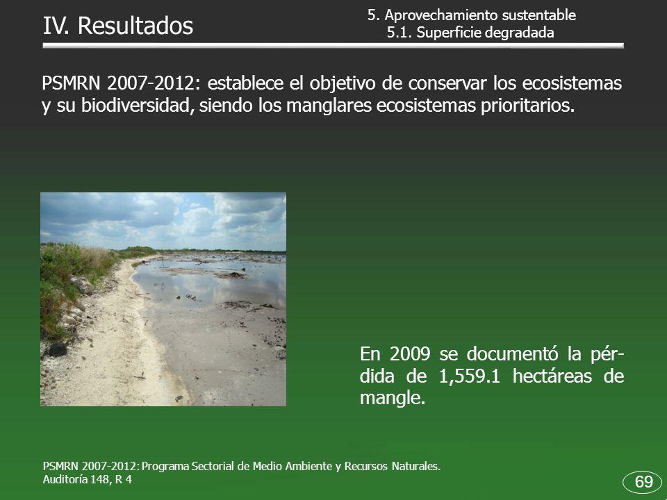 PSMRN 2007-2012: Programa Sectorial de Medio Ambiente y Recursos Naturales. Auditoría 148, R 4 PSMRN 2007-2012: establece el objetivo de conservar los