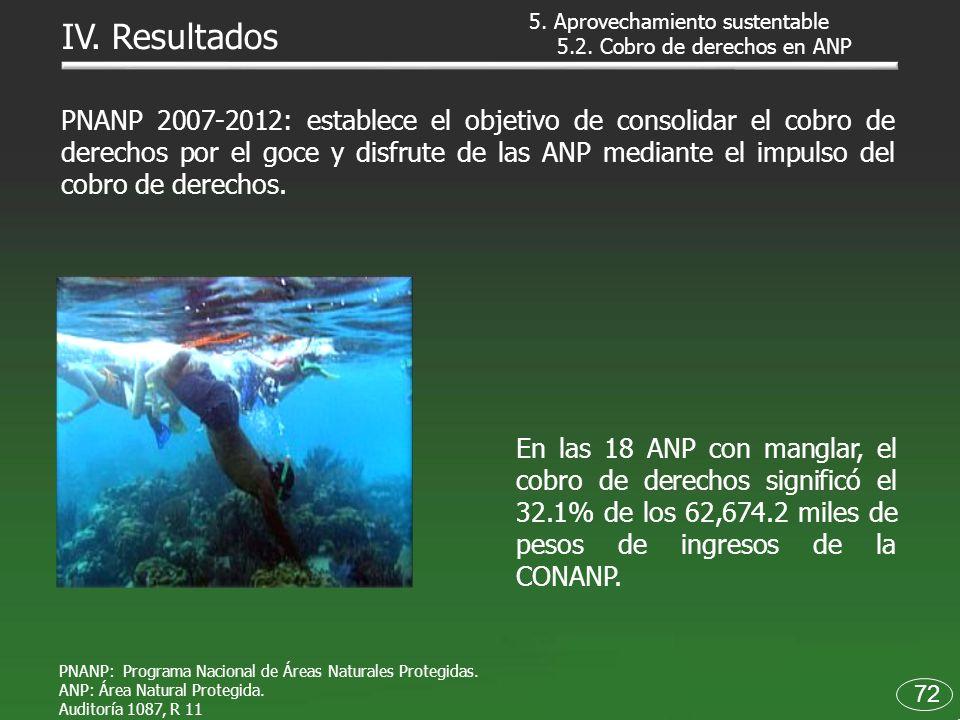 5.2. Cobro de derechos en ANP PNANP: Programa Nacional de Áreas Naturales Protegidas. ANP: Área Natural Protegida. Auditoría 1087, R 11 PNANP 2007-201