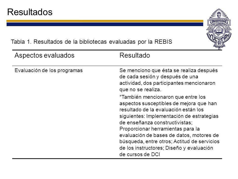 Resultados Tabla 1. Resultados de la bibliotecas evaluadas por la REBIS Aspectos evaluadosResultado Evaluación de los programasSe menciono que ésta se