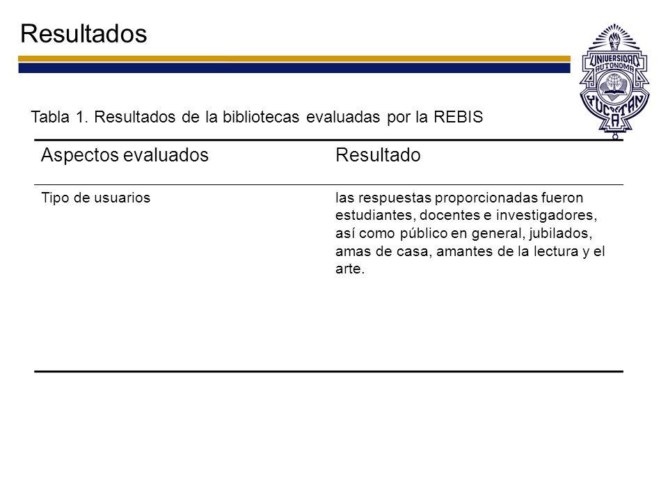 Resultados Tabla 1. Resultados de la bibliotecas evaluadas por la REBIS Aspectos evaluadosResultado Tipo de usuarioslas respuestas proporcionadas fuer