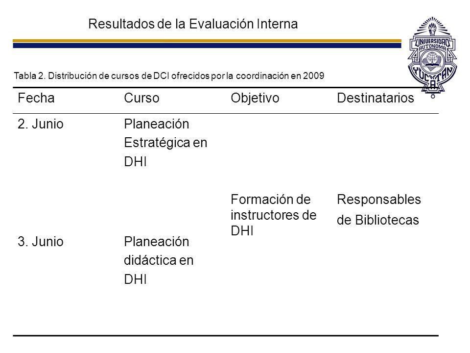 Resultados de la Evaluación Interna Tabla 2. Distribución de cursos de DCI ofrecidos por la coordinación en 2009 FechaCursoObjetivoDestinatarios 2. Ju