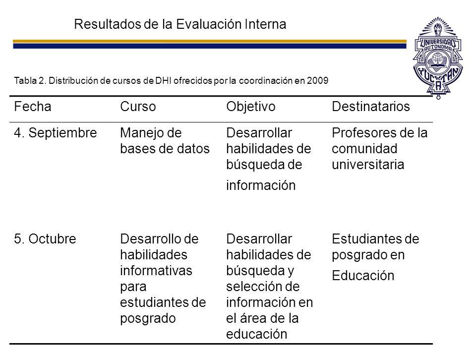 Resultados de la Evaluación Interna Tabla 2. Distribución de cursos de DHI ofrecidos por la coordinación en 2009 FechaCursoObjetivoDestinatarios 4. Se