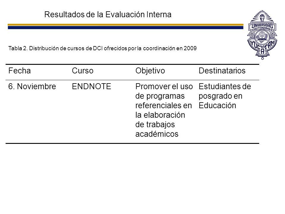 Resultados de la Evaluación Interna Tabla 2. Distribución de cursos de DCI ofrecidos por la coordinación en 2009 FechaCursoObjetivoDestinatarios 6. No