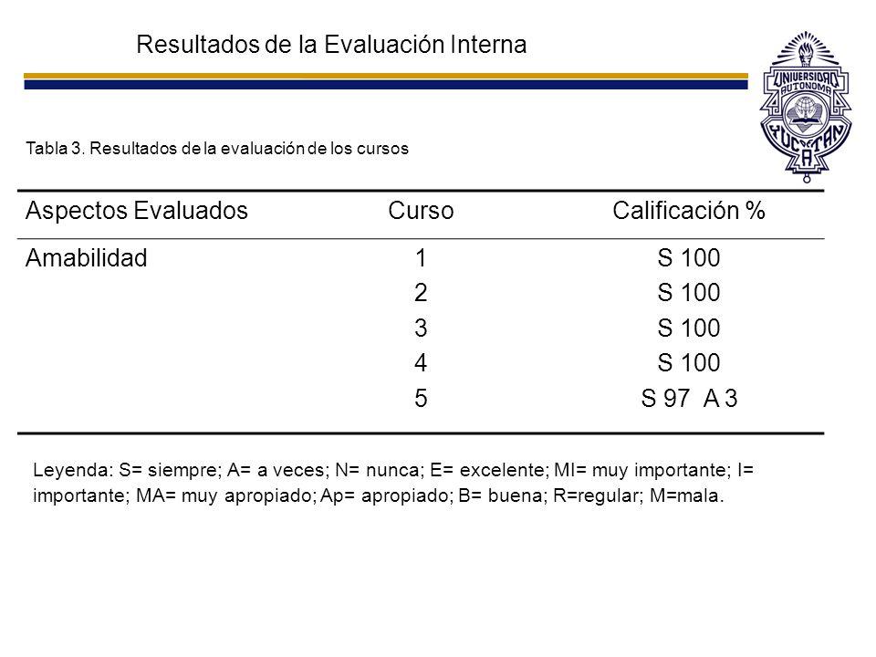 Resultados de la Evaluación Interna Tabla 3. Resultados de la evaluación de los cursos Aspectos EvaluadosCursoCalificación % Amabilidad1234512345 S 10