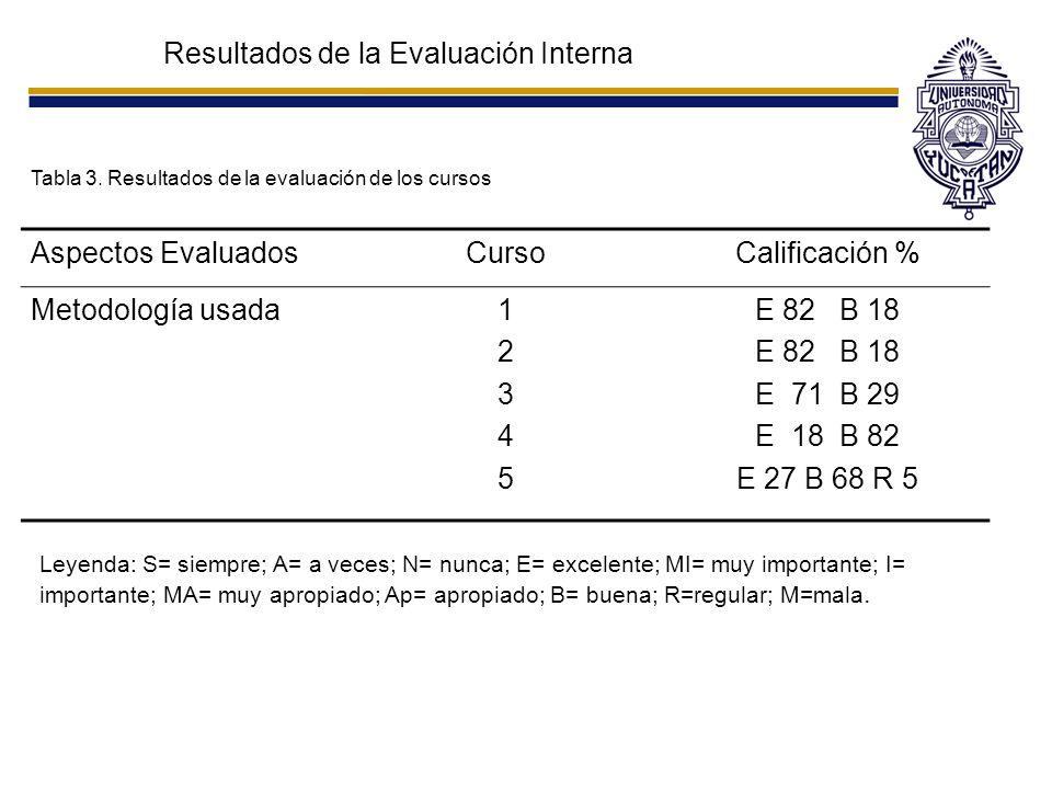 Resultados de la Evaluación Interna Tabla 3. Resultados de la evaluación de los cursos Aspectos EvaluadosCursoCalificación % Metodología usada12345123