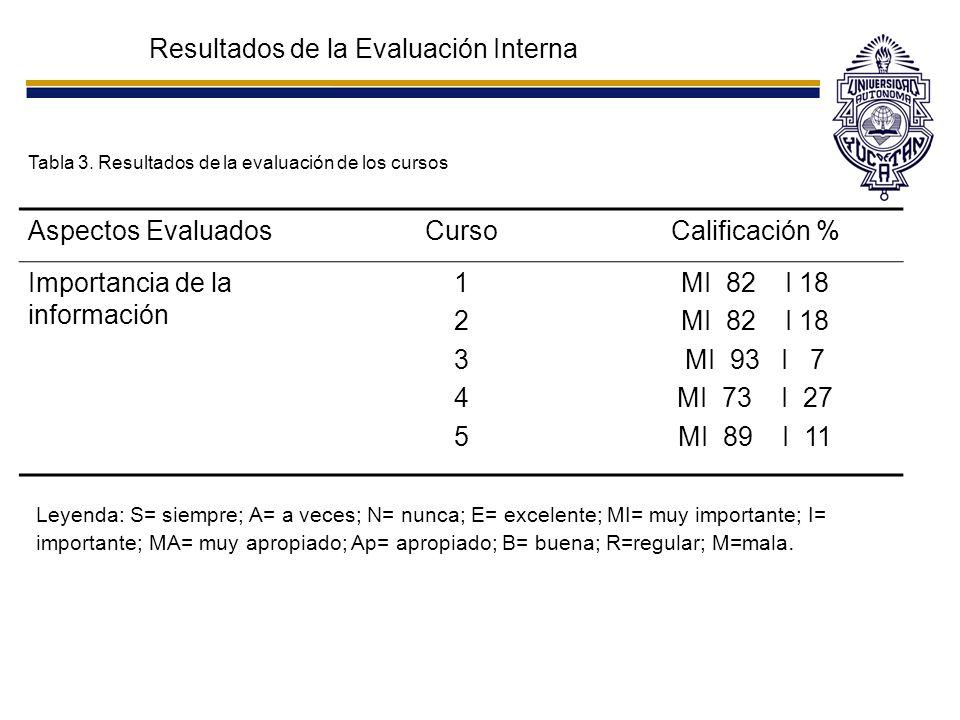 Resultados de la Evaluación Interna Tabla 3. Resultados de la evaluación de los cursos Aspectos EvaluadosCursoCalificación % Importancia de la informa