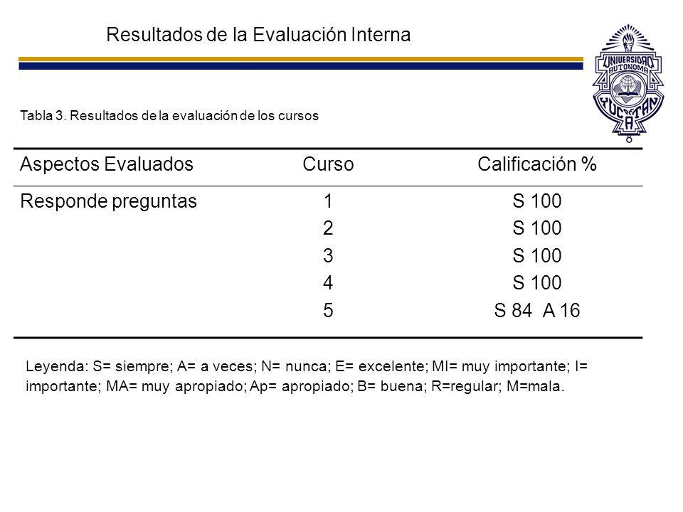 Resultados de la Evaluación Interna Tabla 3. Resultados de la evaluación de los cursos Aspectos EvaluadosCursoCalificación % Responde preguntas1234512