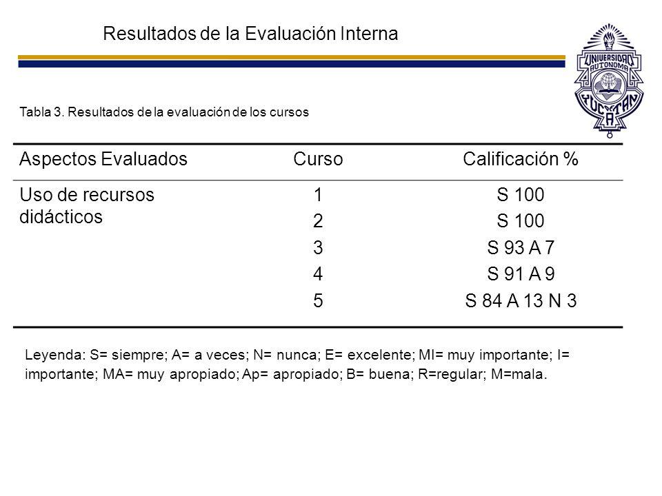 Resultados de la Evaluación Interna Tabla 3. Resultados de la evaluación de los cursos Aspectos EvaluadosCursoCalificación % Uso de recursos didáctico