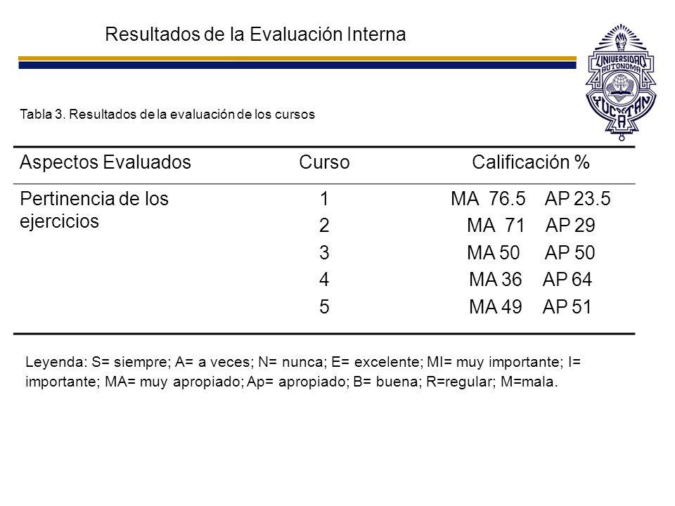 Resultados de la Evaluación Interna Tabla 3. Resultados de la evaluación de los cursos Aspectos EvaluadosCursoCalificación % Pertinencia de los ejerci