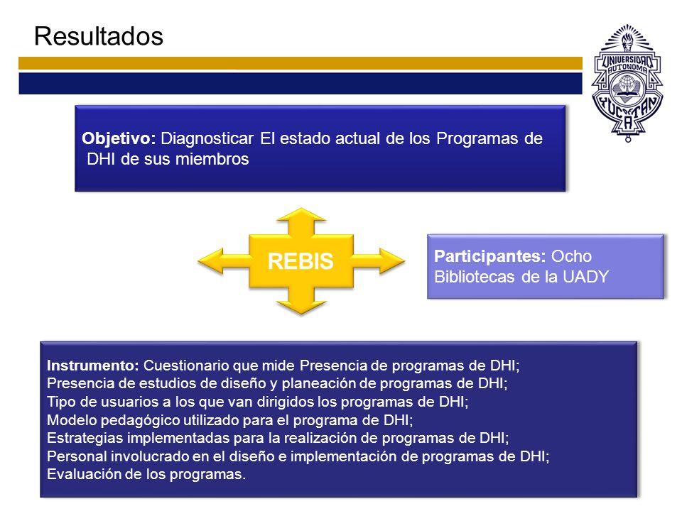 Resultados REBIS Objetivo: Diagnosticar El estado actual de los Programas de DHI de sus miembros Objetivo: Diagnosticar El estado actual de los Progra