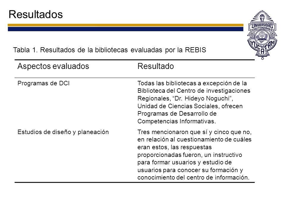 Resultados Tabla 1. Resultados de la bibliotecas evaluadas por la REBIS Aspectos evaluadosResultado Programas de DCITodas las bibliotecas a excepción
