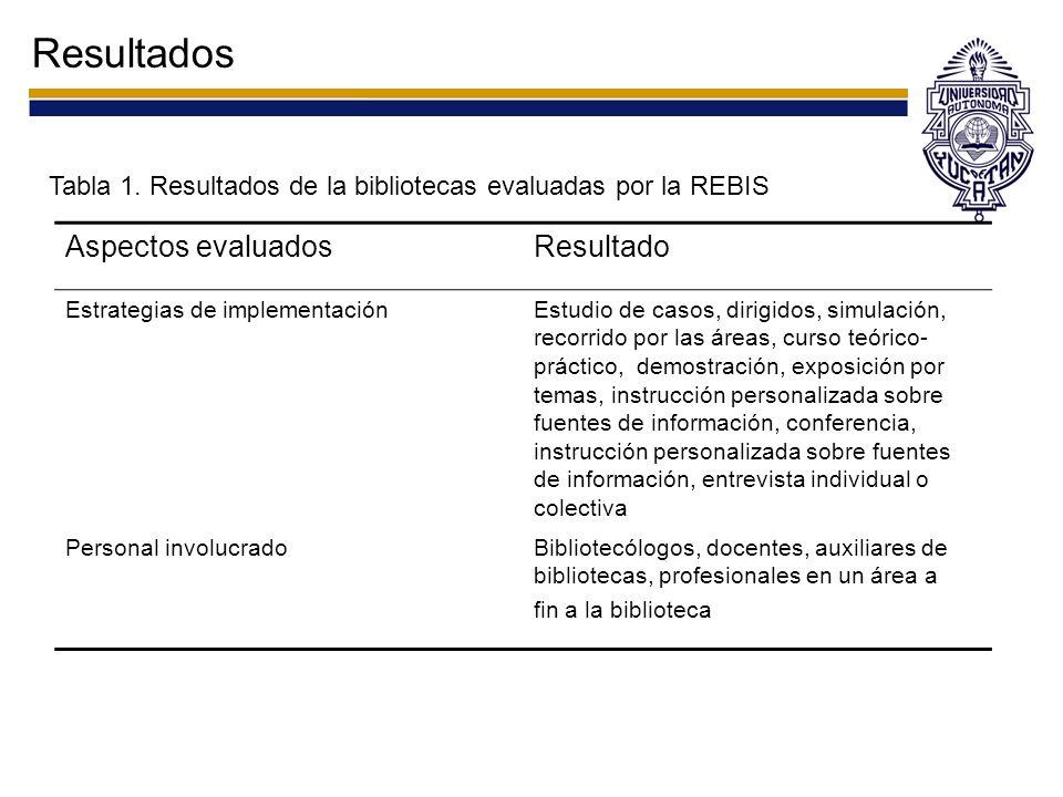 Resultados Tabla 1. Resultados de la bibliotecas evaluadas por la REBIS Aspectos evaluadosResultado Estrategias de implementaciónEstudio de casos, dir