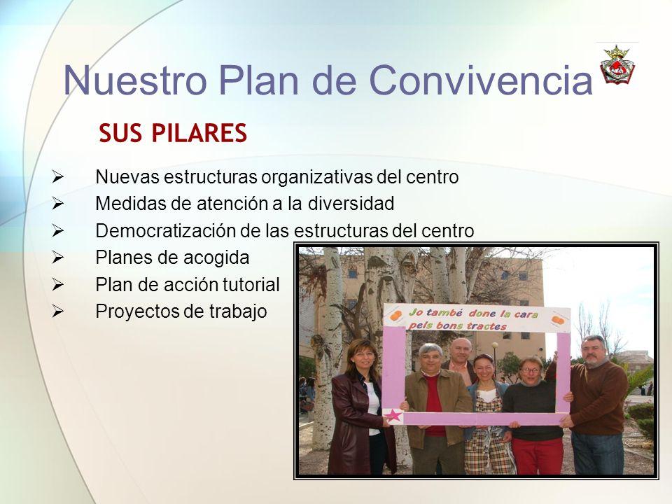 SUS PILARES Nuevas estructuras organizativas del centro Medidas de atención a la diversidad Democratización de las estructuras del centro Planes de ac