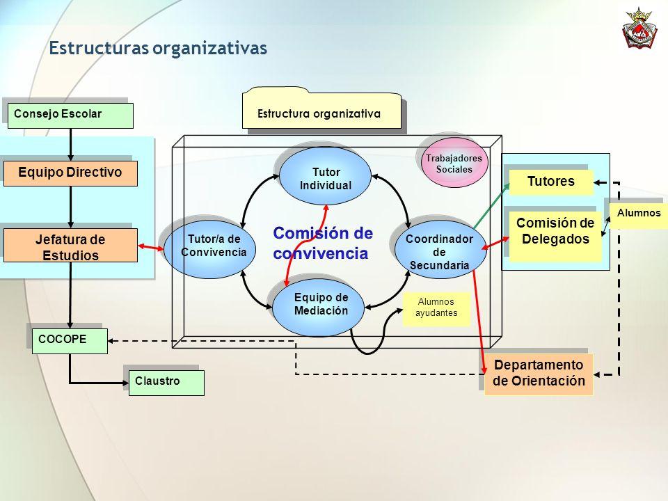 Estructuras organizativas Tutor/a de Convivencia Coordinador de Secundaria Equipo de Mediación Jefatura de Estudios Equipo Directivo COCOPE Consejo Es