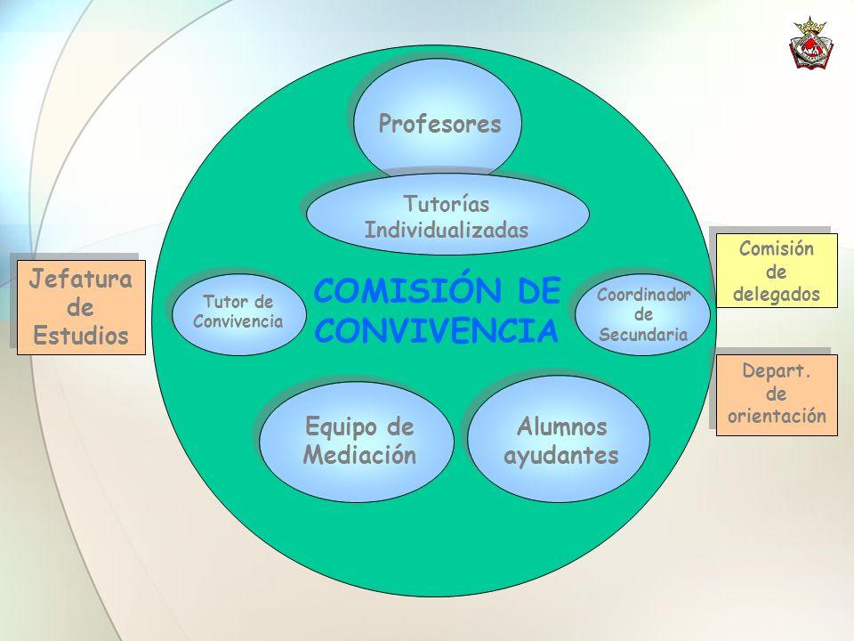 COMISIÓN DE CONVIVENCIA Equipo de Mediación Tutor de Convivencia Jefatura de Estudios Comisión de delegados Coordinador de Secundaria Profesores Alumn