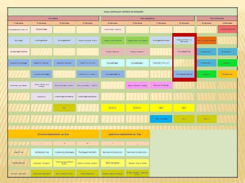 MALLA CURRICULAR CARRERA DE PSICOLOGÍA Plan Básico Plan Licenciatura Plan Profesional 1º Semestre 2º Semestre 3º Semestre 4º Semestre 5º Semestre 6º S
