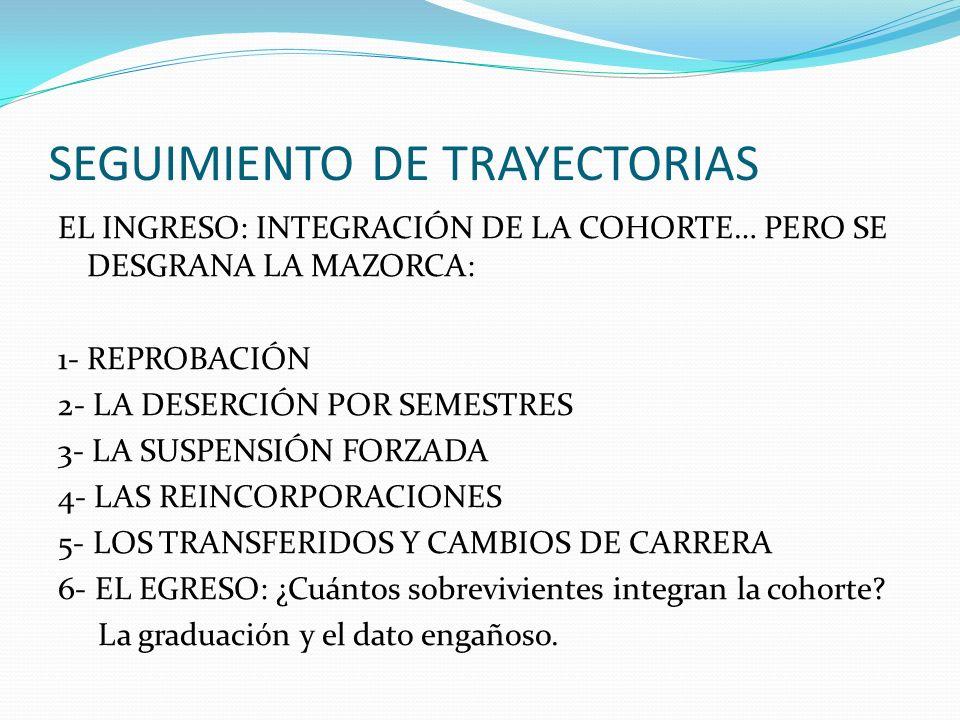 SEGUIMIENTO DE TRAYECTORIAS EL INGRESO: INTEGRACIÓN DE LA COHORTE… PERO SE DESGRANA LA MAZORCA: 1- REPROBACIÓN 2- LA DESERCIÓN POR SEMESTRES 3- LA SUSPENSIÓN FORZADA 4- LAS REINCORPORACIONES 5- LOS TRANSFERIDOS Y CAMBIOS DE CARRERA 6- EL EGRESO: ¿Cuántos sobrevivientes integran la cohorte.
