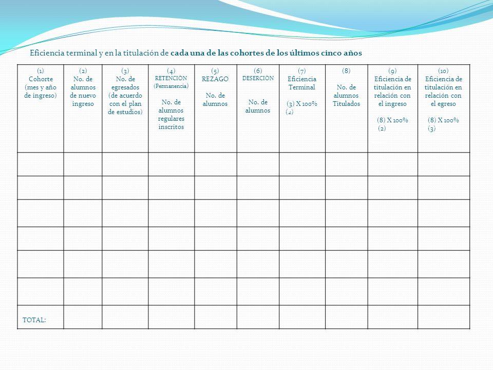 Eficiencia terminal y en la titulación de cada una de las cohortes de los últimos cinco años (1) Cohorte (mes y año de ingreso) (2) No.