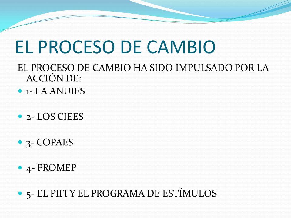 EL PROCESO DE CAMBIO EL PROCESO DE CAMBIO HA SIDO IMPULSADO POR LA ACCIÓN DE: 1- LA ANUIES 2- LOS CIEES 3- COPAES 4- PROMEP 5- EL PIFI Y EL PROGRAMA DE ESTÍMULOS