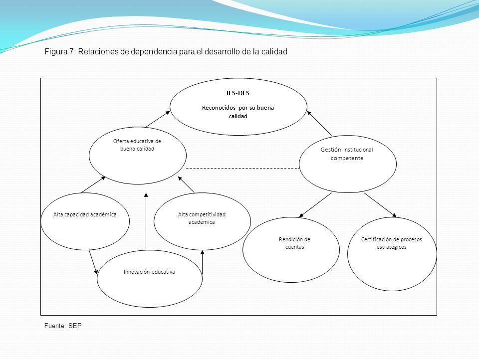 IES-DES Reconocidos por su buena calidad Oferta educativa de buena calidad Alta capacidad académicaAlta competitividad académica Innovación educativa Gestión Institucional competente Rendición de cuentas Certificación de procesos estratégicos Figura 7: Relaciones de dependencia para el desarrollo de la calidad Fuente: SEP